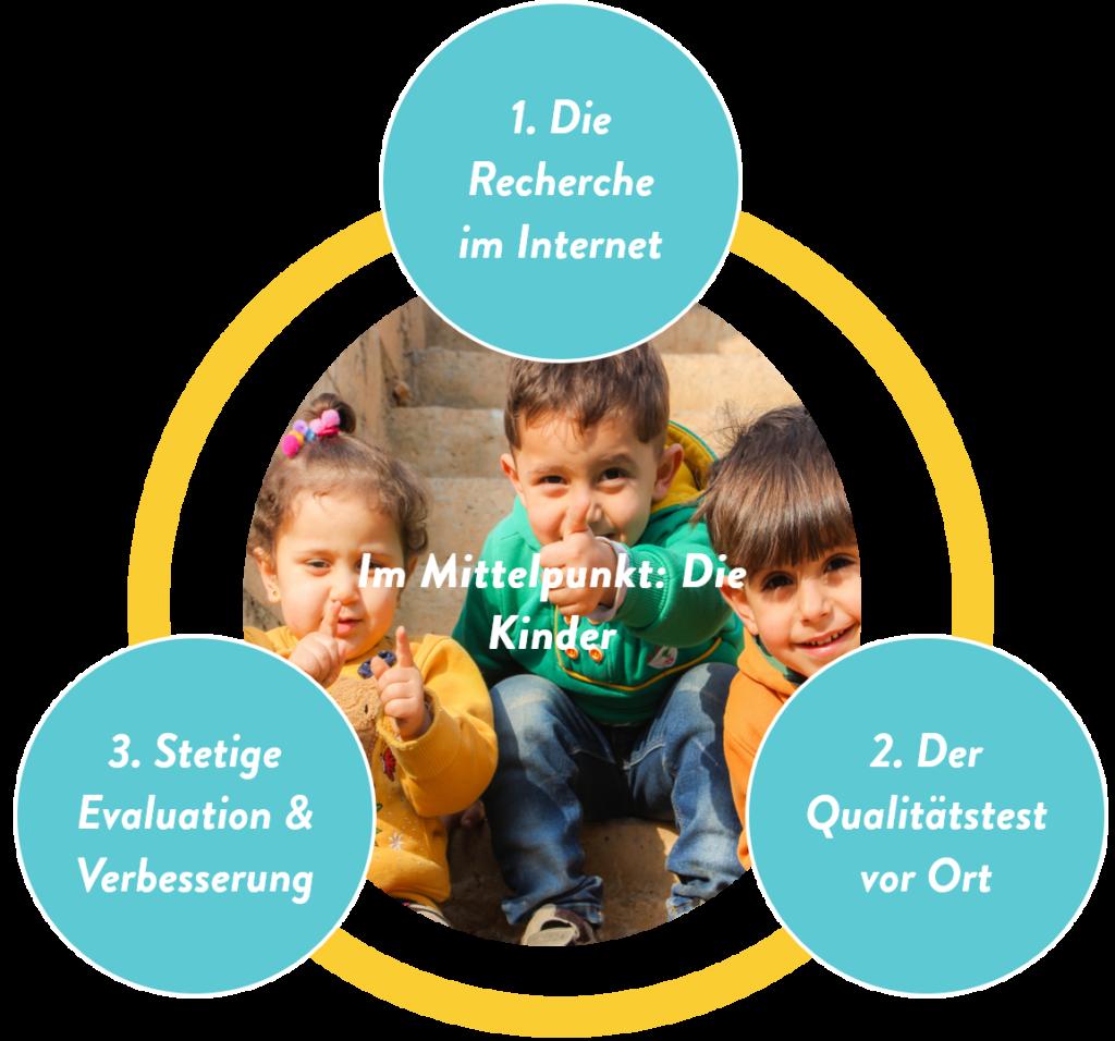 Qualitätsgeprüfte Kinderferienanbieter durch unseren Qualitätsprozess