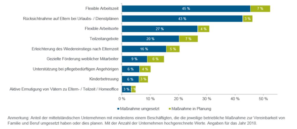 Die neue Studie der KFW zeigt, dass der Trend der Familienfreundlichkeit im deutschen Mittelstand angekommen. Angebote zur Kinderbetreuung bieten jedoch sehr wenige Unternehmen an.